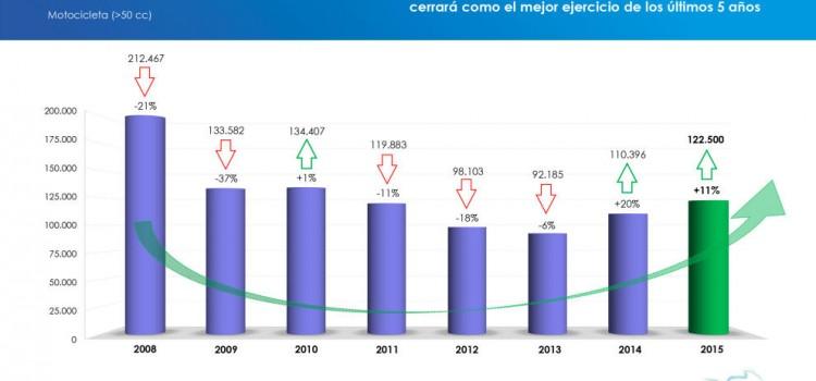 Crecen las ventas de moto